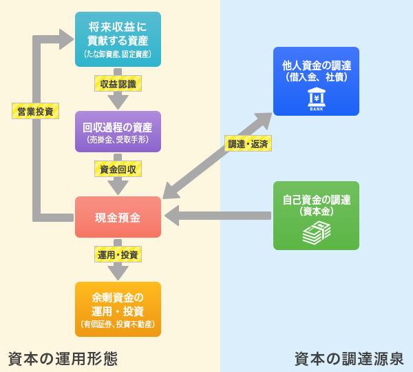 企業活動と決算書の関係