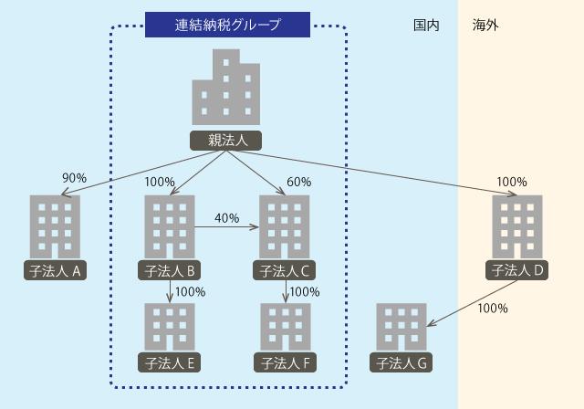 連結納税の範囲